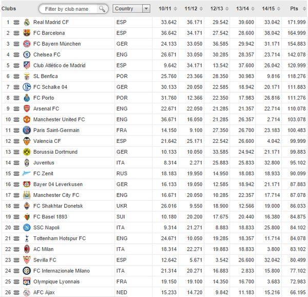 UEFA-Ranking: Das sind die besten Klub-Mannschaften Europas!