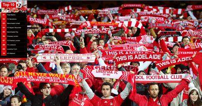 Die 10 wertvollsten Fußballvereine der Welt