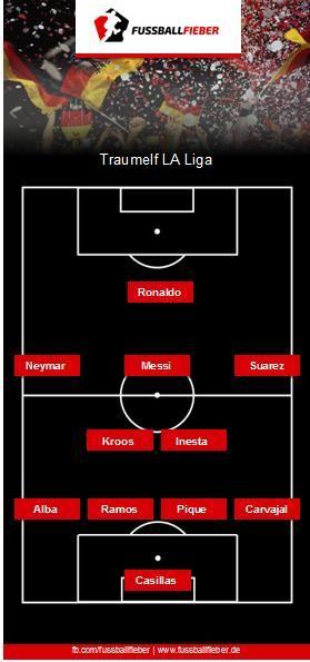 Die Traumteams der europäischen Topligen!