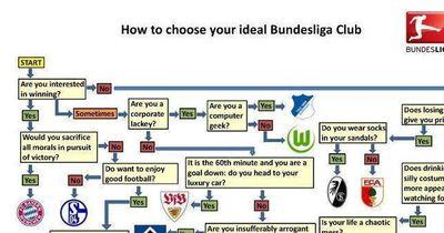 Test: Welcher Bundesliga-Verein bist du?