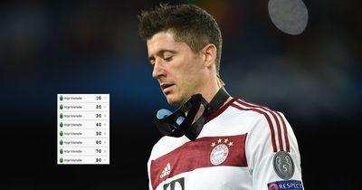 WTF is Lewandowski? Dieser Spieler traf 8 Mal!