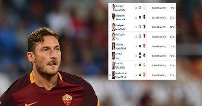 Das sind die treuesten Spieler im weltweiten Fußball!