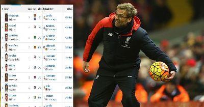 Das sind die teuersten Einkäufe in der Geschichte des FC Liverpool!