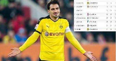 Das sind zurzeit die notenbesten Verteidiger der Bundesliga!