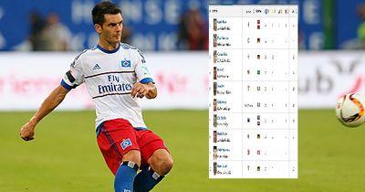 Das sind zurzeit die unfairsten Spieler der Bundesliga!