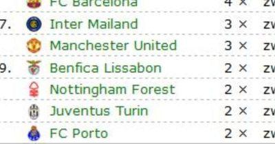 Die 5 Vereine mit den meisten Champions-League-Siegen