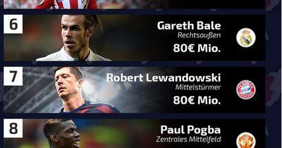 Die teuersten Spieler der Welt