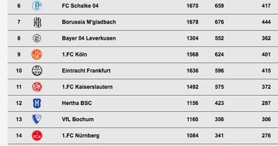 Die ewige Tabelle der Bundesliga!