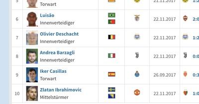 Die Oldies der Champions League