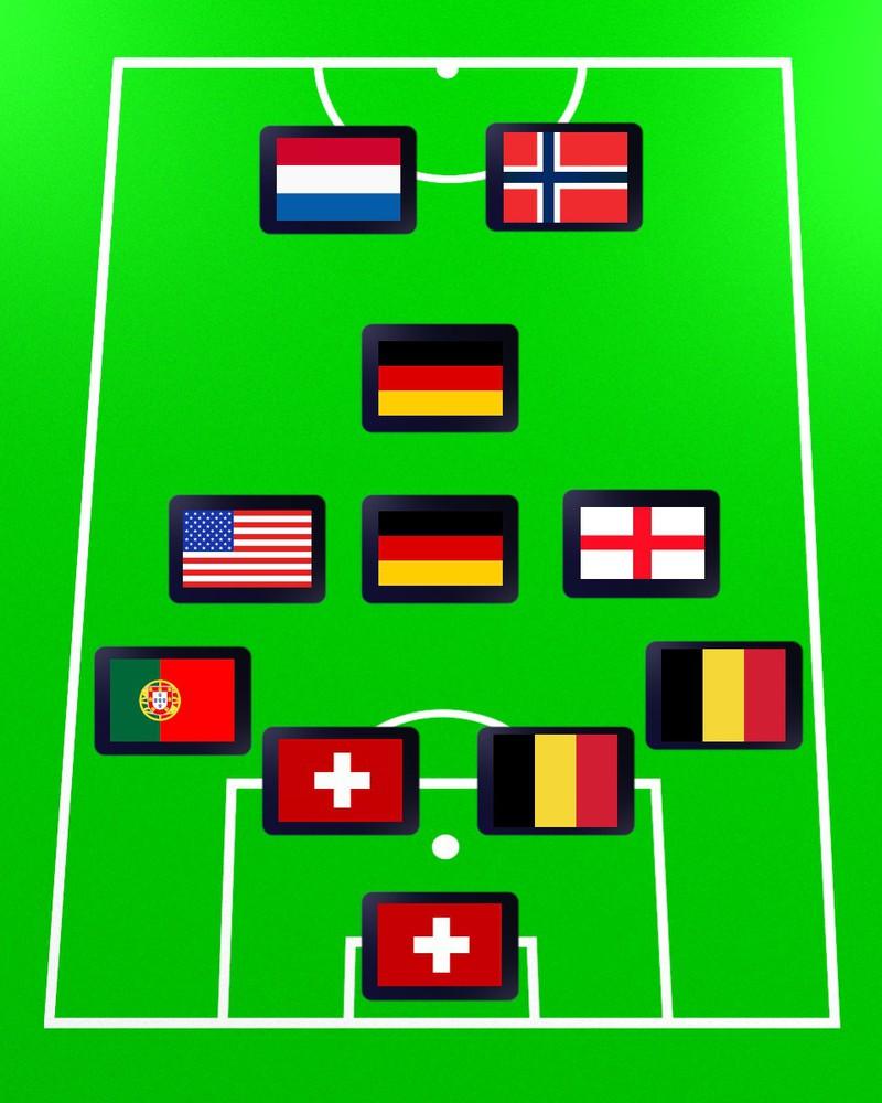 Das große Mannschafts-Quiz. Erkenne an den Nationalitäten der Spieler die Fußballmannschaften.