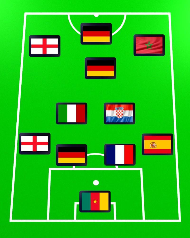 Quiz: Welche Mannschaft könnte so spielen?