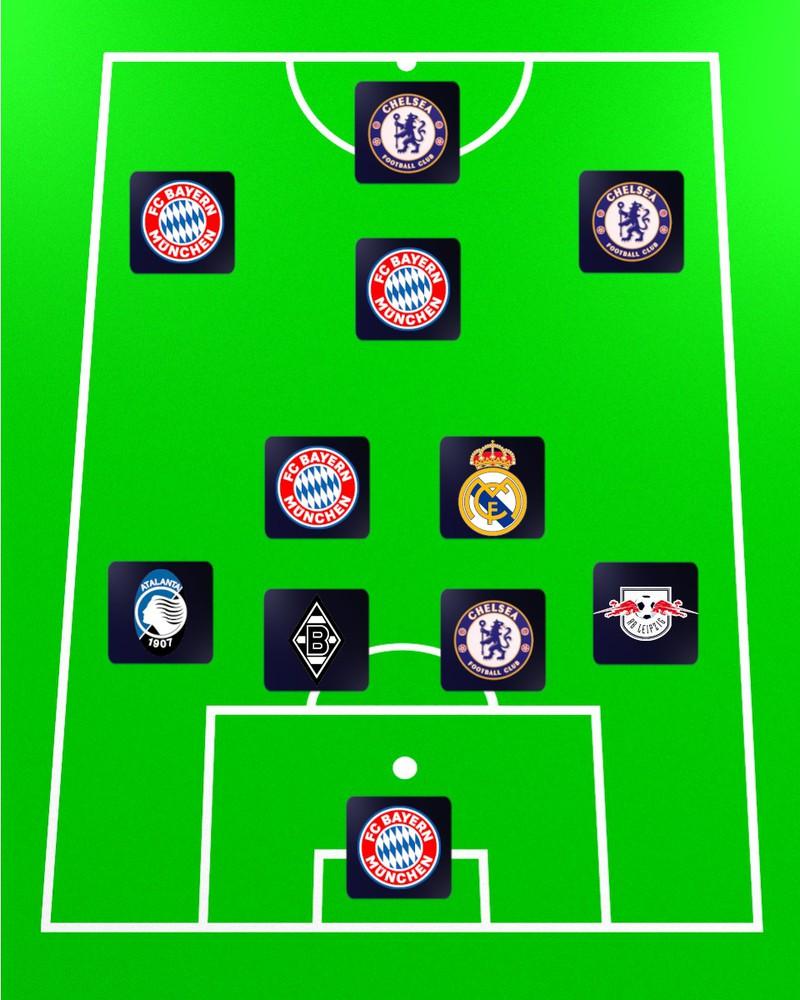 Das große Nationalmannschafts-Quiz. Erkenne an den Vereinen der Spieler die Fußballmannschaften.