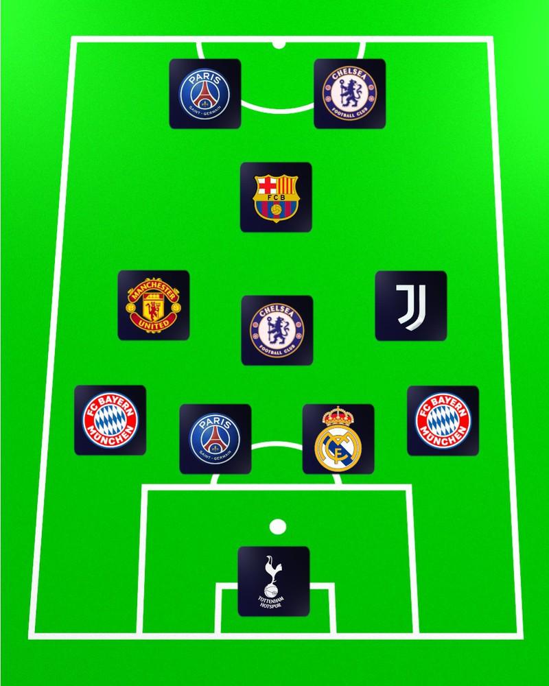 Die 2. Quizfrage lautet: Welche Mannschaft könnte Spieler aus diesen Vereinen aufbieten?